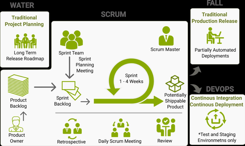 Water-Scrum-Fall-Hybrid-Methodology